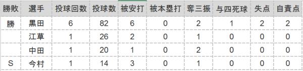 2016.3.13オープン戦投手成績