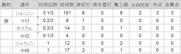 2016.3.19オープン戦投手成績