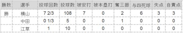 2016年第5戦投手成績