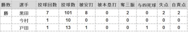 2016年第28戦投手成績