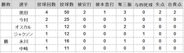 2016年第13戦投手成績