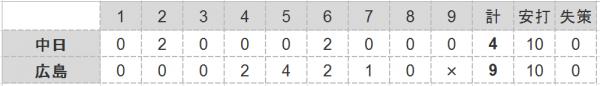2016年第27戦試合結果