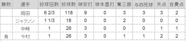 2016年第7戦投手成績
