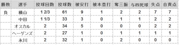 2016年第21戦投手成績