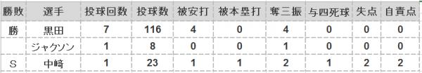 2016年第22戦投手成績