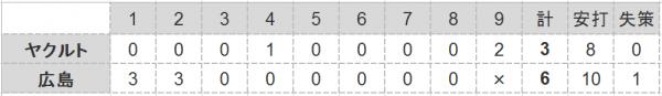 2016年第11戦試合結果