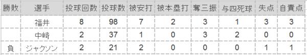 2016年第9戦投手成績