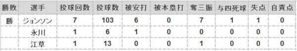 2016年第16戦投手成績