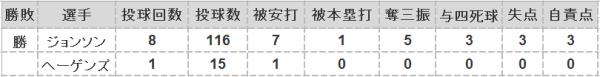 2016年第24戦投手成績
