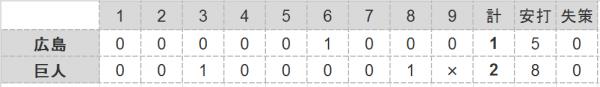 2016年第18戦試合結果