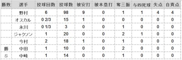 2016年第19戦投手成績