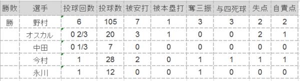 2016年第10戦投手成績