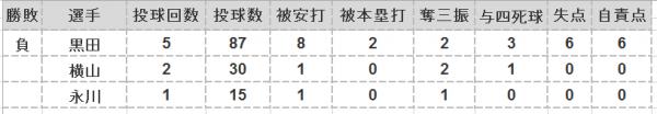 2016年第17戦投手成績