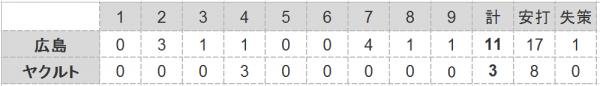 2016年第24戦試合結果