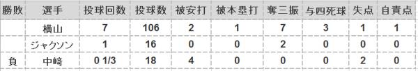 2016年第12戦投手成績