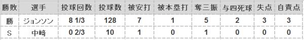 2016年第11戦投手成績