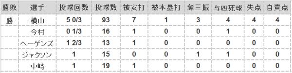 2016年第27戦投手成績
