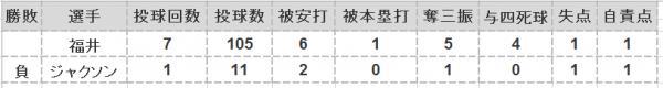 2016年第18戦投手成績