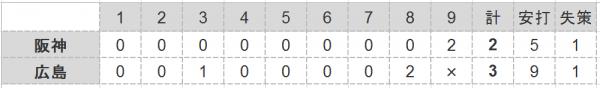 2016年第22戦試合結果