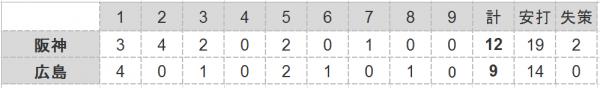 2016年第21戦試合結果