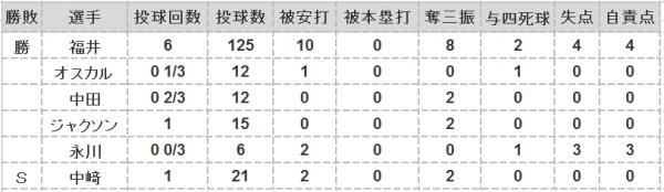 2016年第14戦投手成績