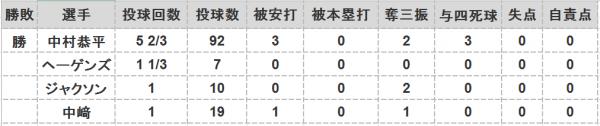 2016年第53戦投手成績