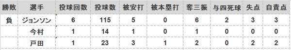 2016年第54戦投手成績
