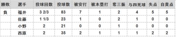 2016年第35戦投手成績