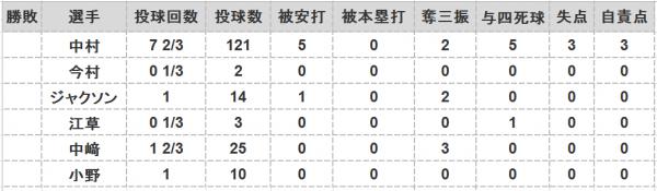 2016年第41戦投手成績