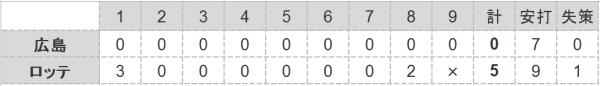 2016年第54戦試合結果
