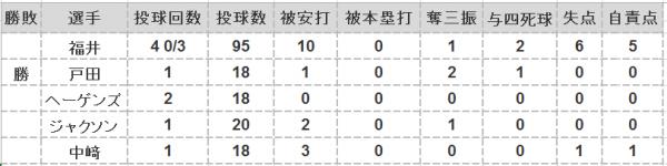 2016年第29戦投手成績