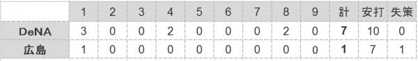 2016年第35戦試合結果