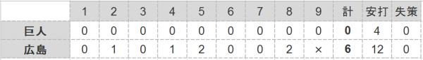 2016年第48戦試合結果