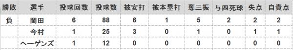 2016年第52戦投手成績