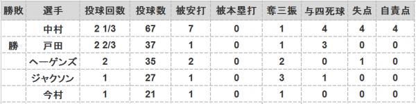 2016年第47戦投手成績