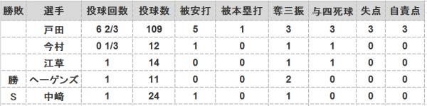 2016年第39戦投手成績
