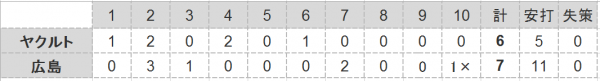 2016年第44戦試合結果