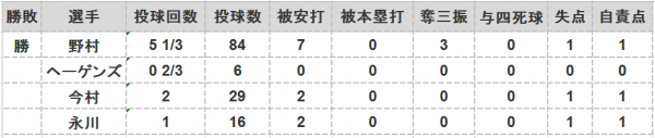 2016年第49戦投手成績