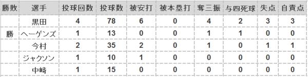 2016年第34戦投手成績
