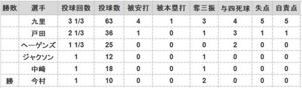 2016年第44戦投手成績