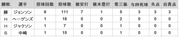 2016年第36戦投手成績