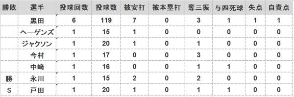2016年第45戦投手成績