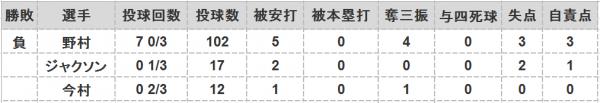 2016年第37戦投手成績