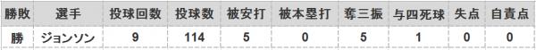 2016年第42戦投手成績