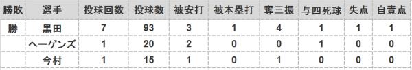 2016年第76戦投手成績