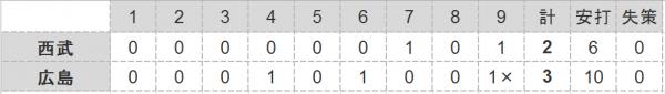 2016年第66戦試合結果