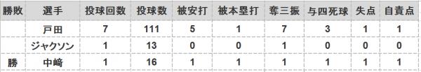 2016年第66戦投手成績