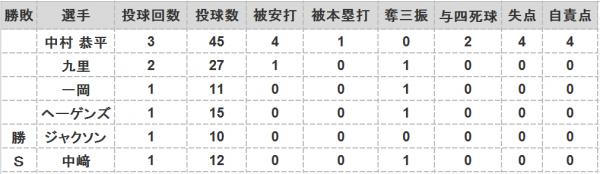 2016年第71戦投手成績