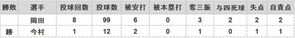 2016年第70戦投手成績