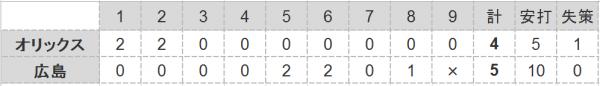2016年第71戦試合結果